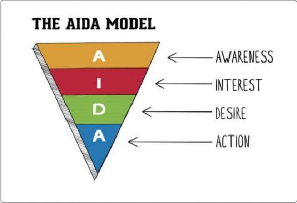 mô hình truyền thông marketing hiệu quả